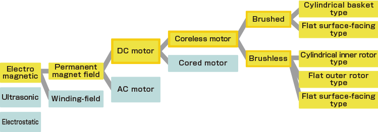 Namiki DC Coreless Motor Types