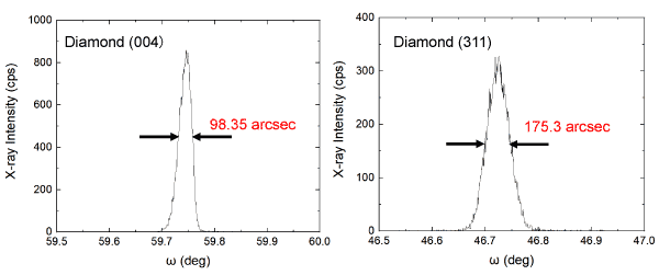 FWHM (full width at half maximum) of the X-ray diffraction rocking curves