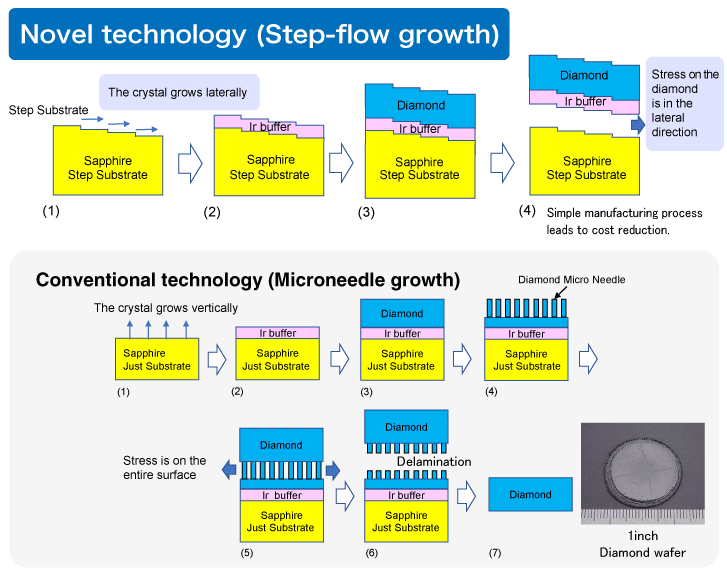 Novel technology (Step-flow growth) : The crystal grows laterally / Stress on the diamond is in the latetral direciton. Conventional technology (Microneedle growth): The crystal grows vertically / Stress is on the entire surface